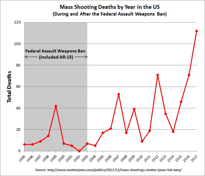 Mass Shooting Deaths by Year | wikimedia.org